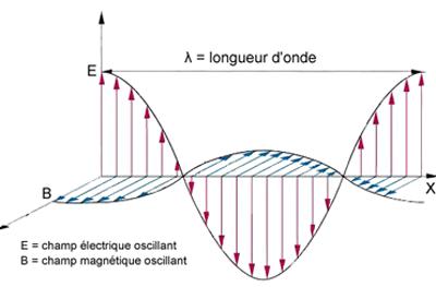 Onde radio aviation ulm - Onde electromagnetique explication ...